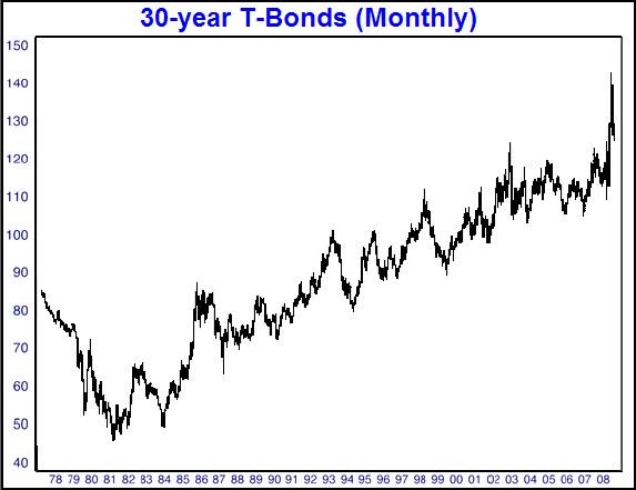 Bonds 30 year chart.jpg