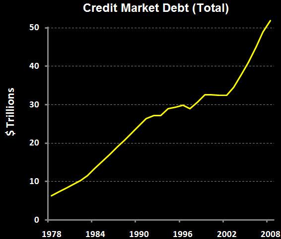 Credit Market Debt - total.jpg