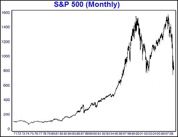 SP500 30 year chart.jpg