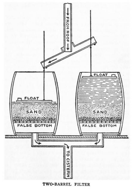 (Two barrel filter image)