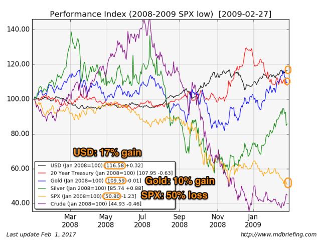 Harry Dent: Stocks Will Fall 70-90% Within 3 Years | Peak