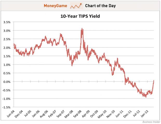 Analyse du faux Krach des métaux précieux organisé d'avril 2013  - Page 2 10-year-tips-yield