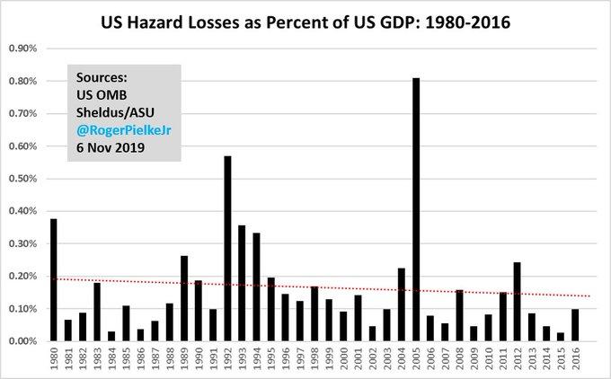 US Hazard Losses 1980-2016 as percentage of GDP