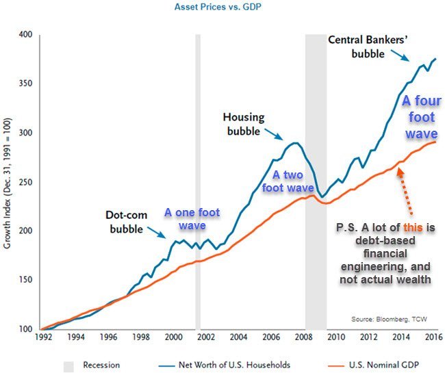 Asset Prices vs GDP chart