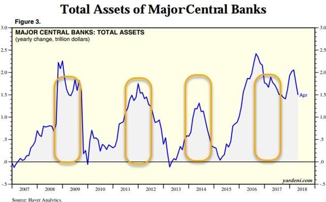 chart of bank asset bubbles