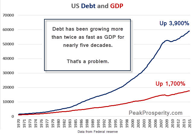 Debt-and-GDP-1-15-2016-C.jpg