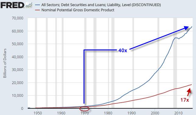 Debt 40x chart