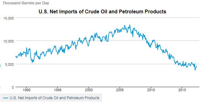 EIA-NEt-petroleum-2017-08-25.jpg