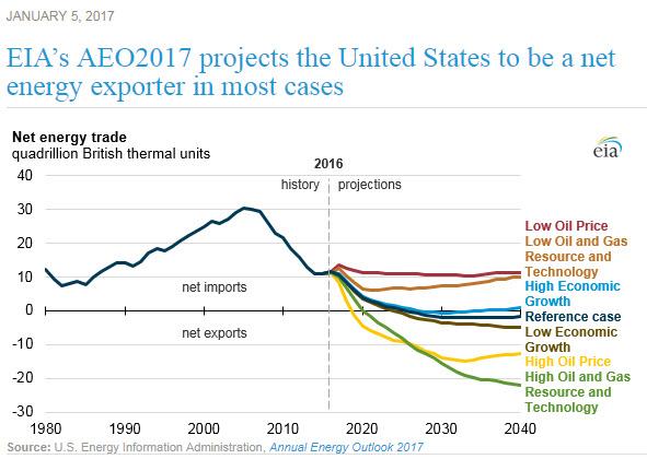 EIA-net-energy-exporter-2017-08-25.jpg