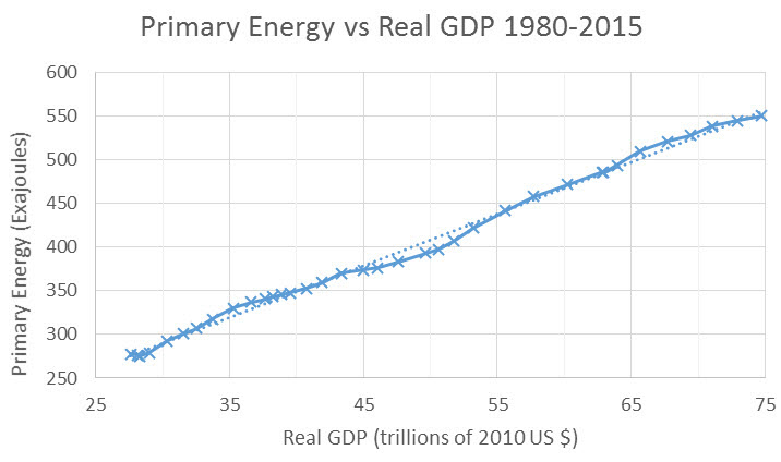 chart showing Primary Energy vs real GDP 1980-2015