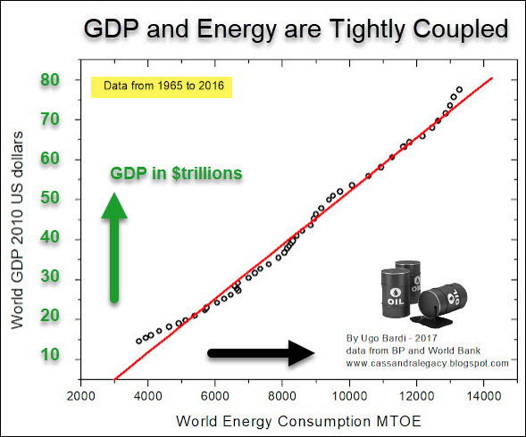 GDP to Energy chart