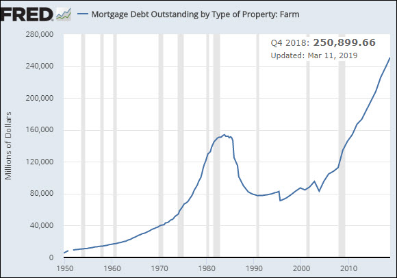 Mortgage debt chart