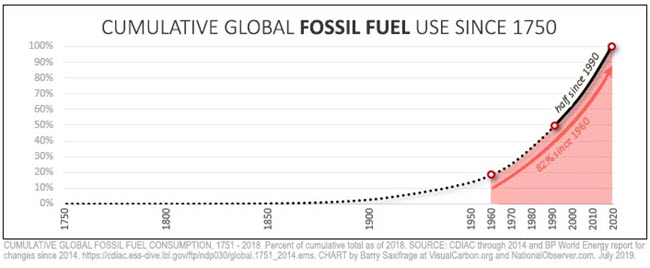 fossil fuel consumption chart
