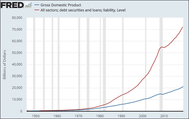 Debt vs GDP chart