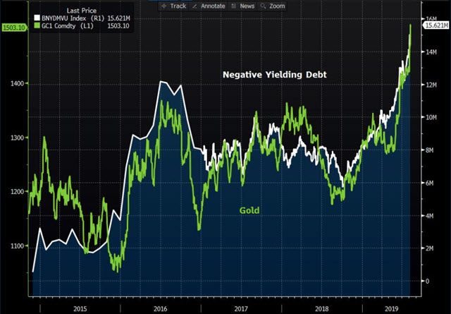 negative yielding debt compared with gold chart