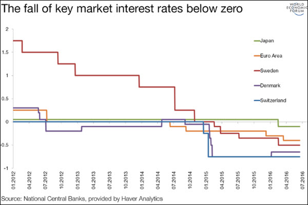 timeline of negative market interest rates