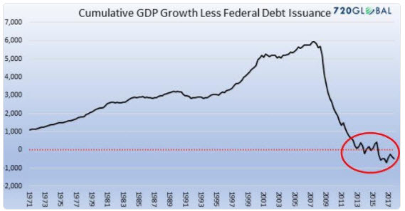 US-GDP-less-deficits-2018-03-30_11-17-33.jpg