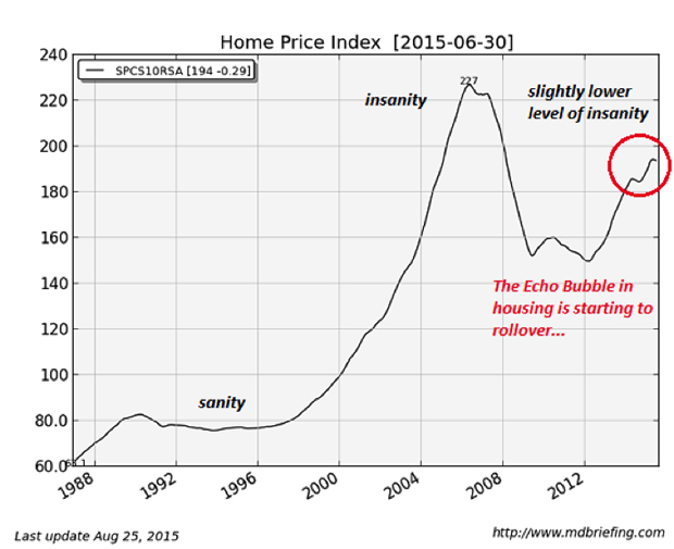 Us: How Much Longer Can Our Unaffordable Housing Prices ...