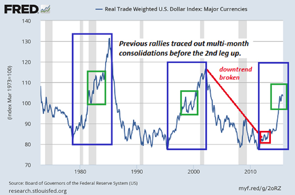 How Much Higher Could The U S Dollar Go
