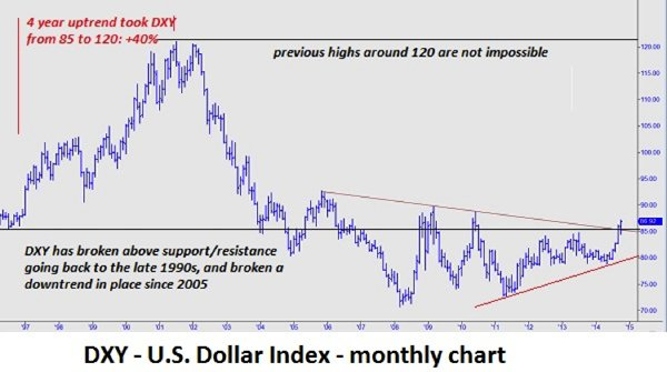 How High Could The Usd Go