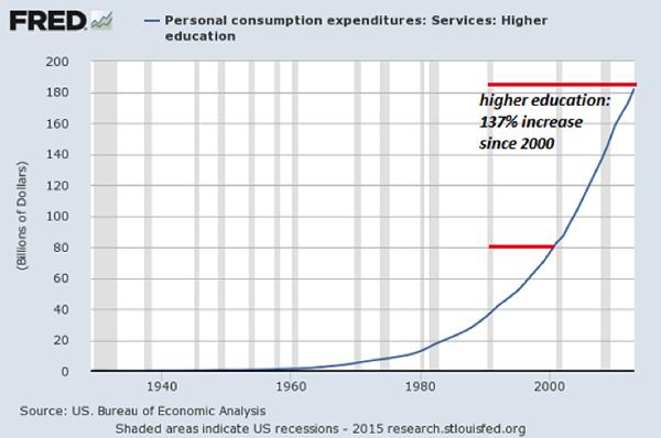 The Burrito Index: Consumer Prices Have Soared 160% Since 2001