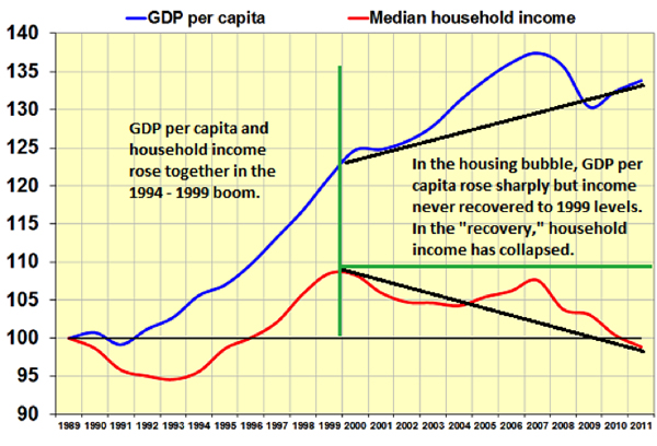 recent decline of household income compared with GDP per capita