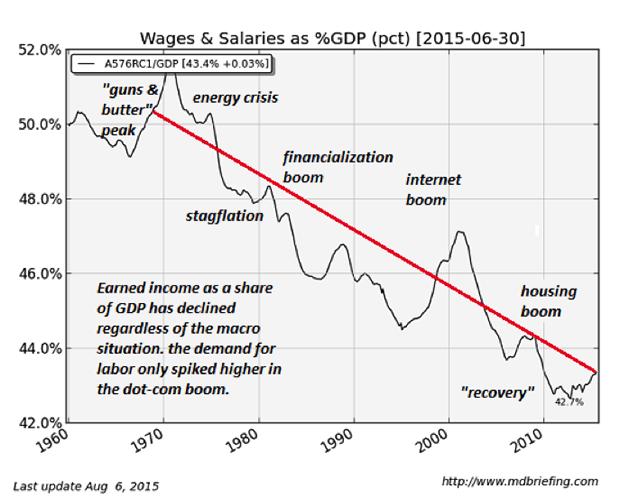 Доля заработных плат работников от ВВП США