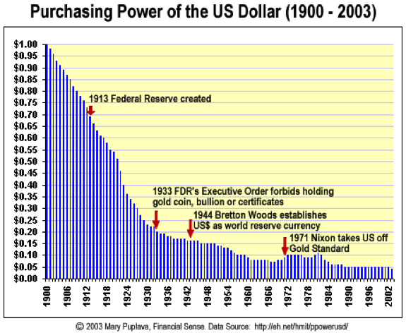 From The Long View Usd Had Already Lost 30 Even Before Federal Reserve Was Founded Much Discussed End Of Gold Standard When