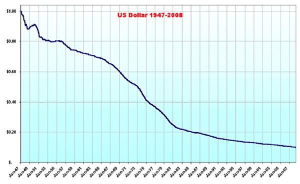 Here Is The Dollar From 1947 To 2008 In 1970 It Was Worth 0 60 And Has Since Slumped 10 Constant Dollars This Confirmed By Bls