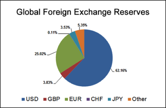 Nations Might Dollars And Another Reserve Currency To Diversify Their Holdings Hedge Against A Decline In The Dollar Relative Other