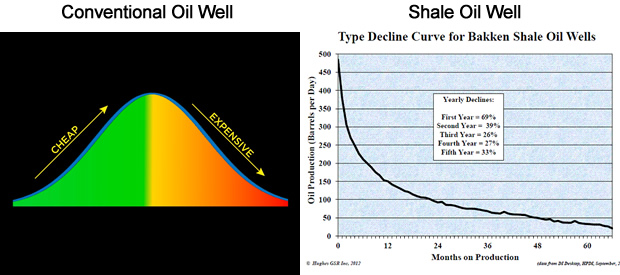 Shale Wells On The Other Hand Deplete On A Hyberbolic Curve Right Roughly 80 Of A Shale Wells Total Output Is Exausted By The End Of Year 2