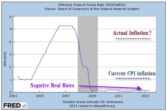 Analyse du faux Krach des métaux précieux organisé d'avril 2013  - Page 2 Fedfunds-rate