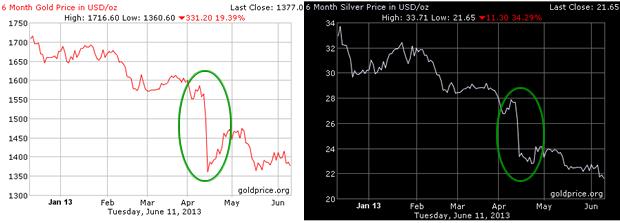 Analyse du faux Krach des métaux précieux organisé d'avril 2013  - Page 2 Gold-silver-6-month-2