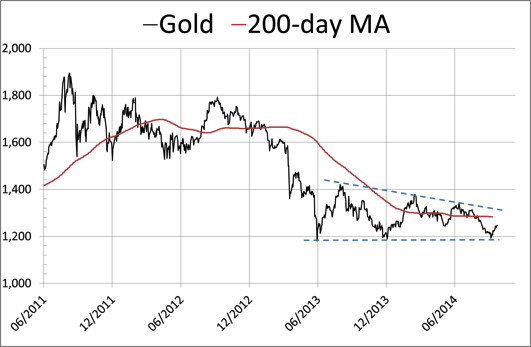 Why Gold Is Undervalued