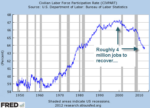 Here Comes QE4 And Subsequent Disaster - labor force participation