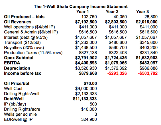The Dangerous Economics of Shale Oil | Peak Prosperity