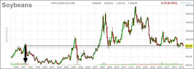 Soybeans price chart