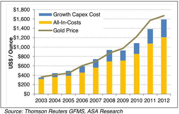 Analyse du faux Krach des métaux précieux organisé d'avril 2013  - Page 2 Total-mining-costs