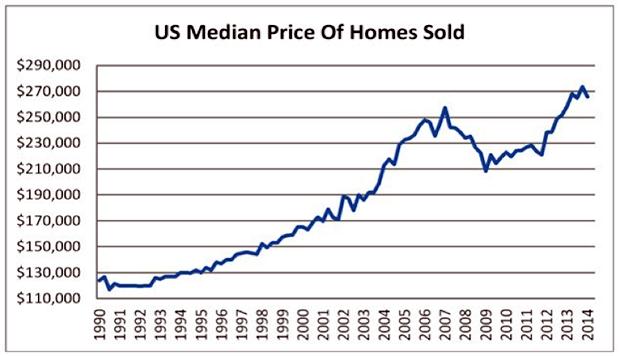 The Us Housing Markets Darkening Data Peak Prosperity