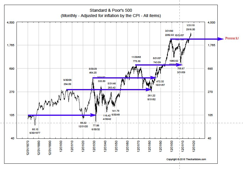 f91e0f6f0 I have taken a slightly different tack by asking how long it takes to go  from a secular high to that same value for the last time (Figure 6).