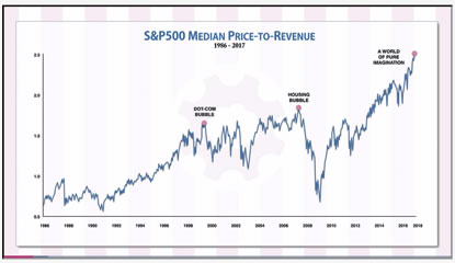 Price-to-revenues and price-to-sales reached all-time highs. 7bf0141cc