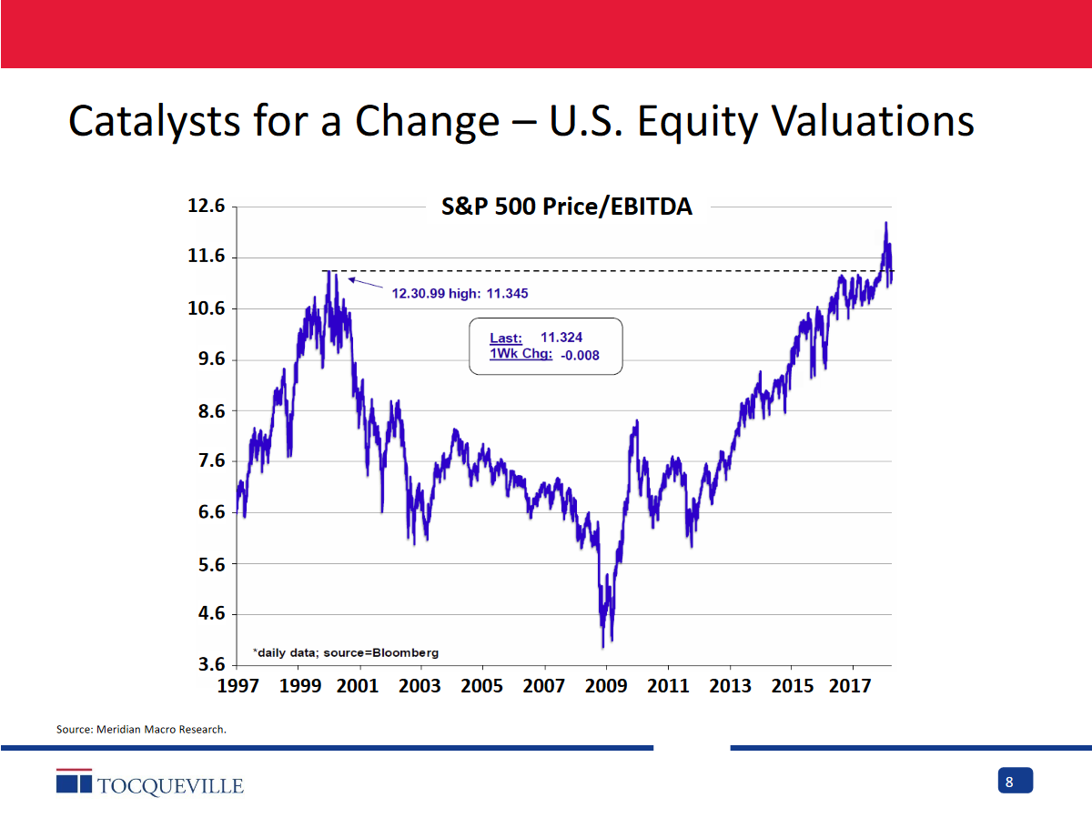 equity exposure today on us personal balance sheets has only been exceeded once before and that was in the late 1990s tech craze i just dont get it