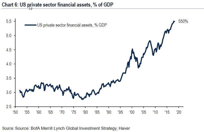 Financial sector assets as a percent of GDP and margin debt versus GDP  illustrate the financialization of the economy and the role of margin debt  to achieve ... 8027a5212
