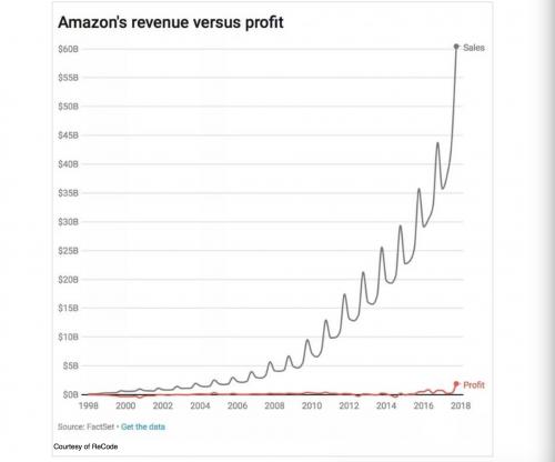 Figure 17. Amazon revenue versus profit. 1812a69d9