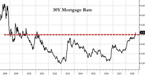 figure 24 thirty year mortgage rates