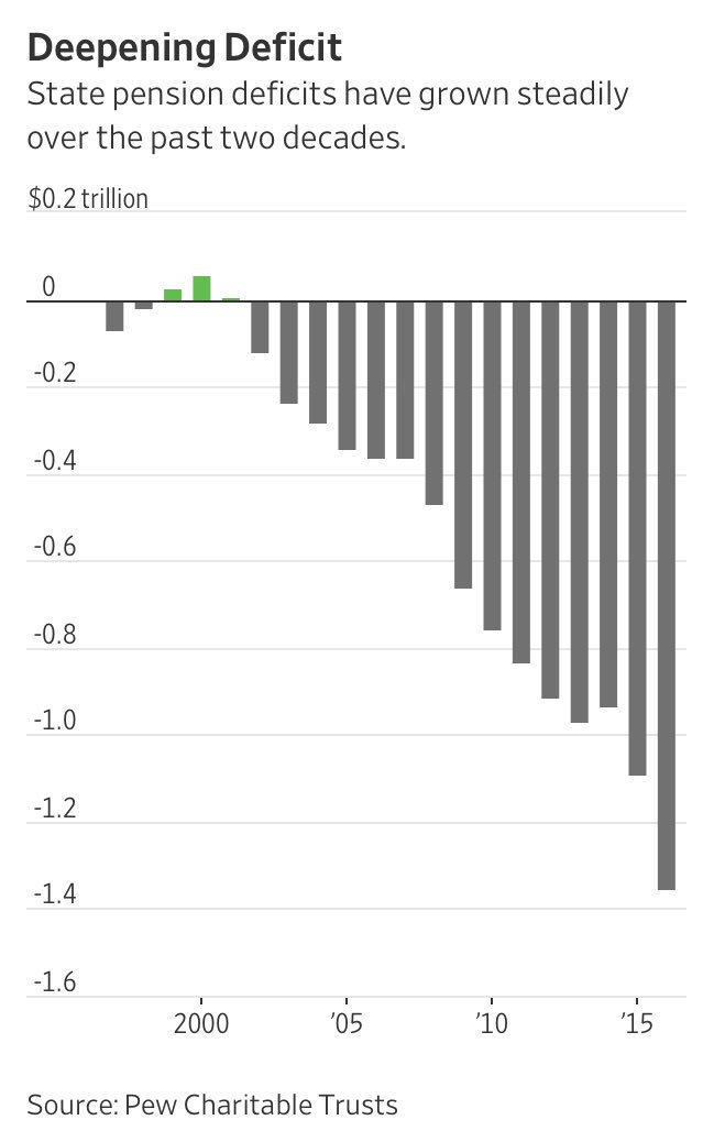 Figure 30. Total state pension deficits (dated data but trending). 519b8efe8