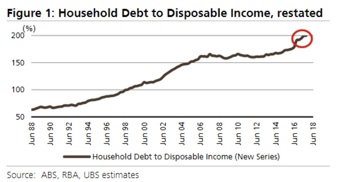 Figure 35. Household debt normalized to disposable income. 8dc880fcc